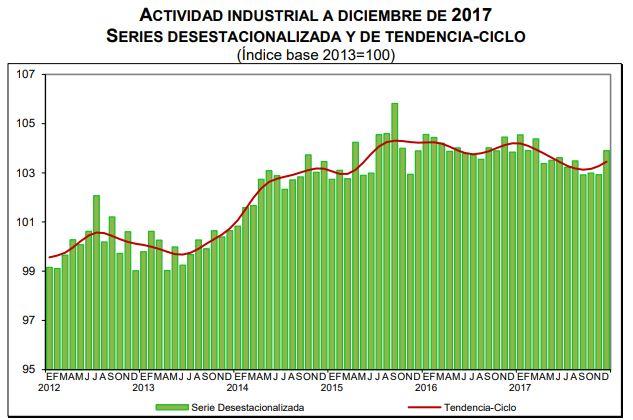 Cae 0.6 por ciento producción industrial en México durante 2017