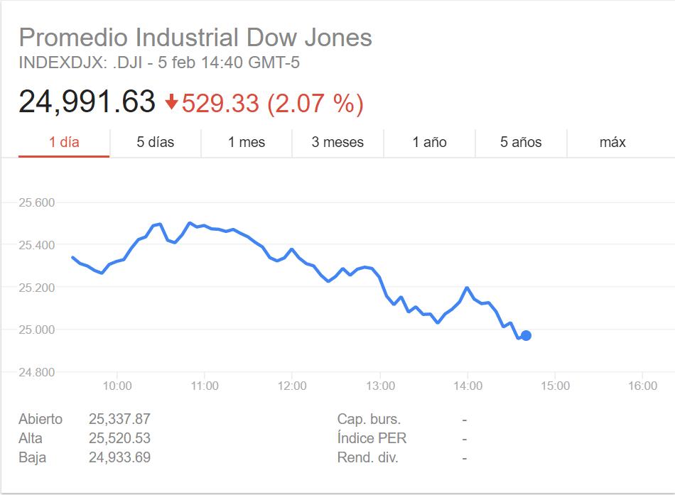 Wall Street vuelve a caer, atrapado por una persistente volatilidad