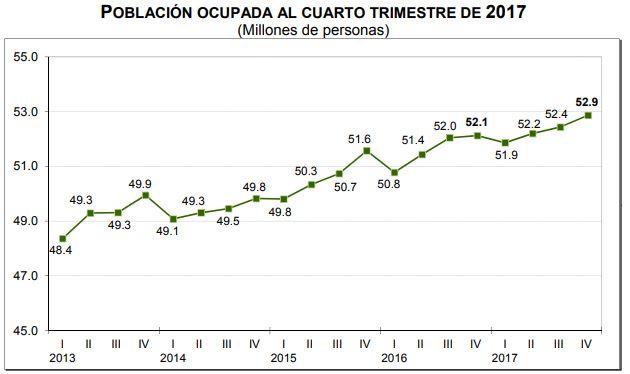 Población ocupada al cuarto trimestre de 2017