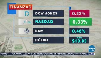 Bolsa Mexicana de Valores pierde 0.46%