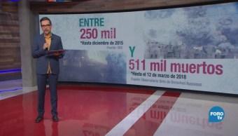 Cifras de la guerra en Siria