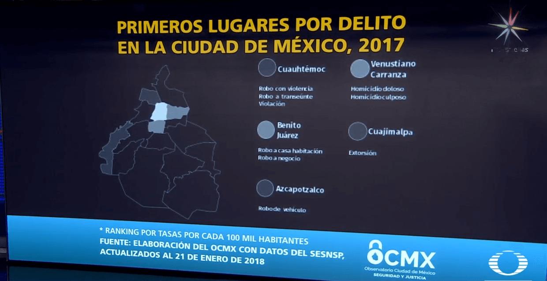 CDMX registra un aumento en delitos de alto impacto