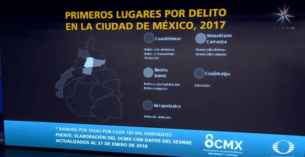 Delitos por delegaciones según Observatorio Nacional Ciudadano. (Noticieros Televisa)