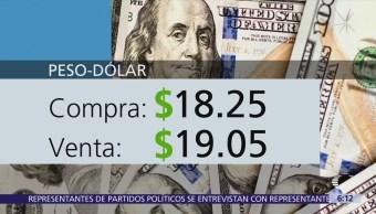 El dólar se vende 19.05 en pesos