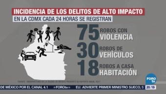 Incrementan delitos de alto impacto en la CDMX