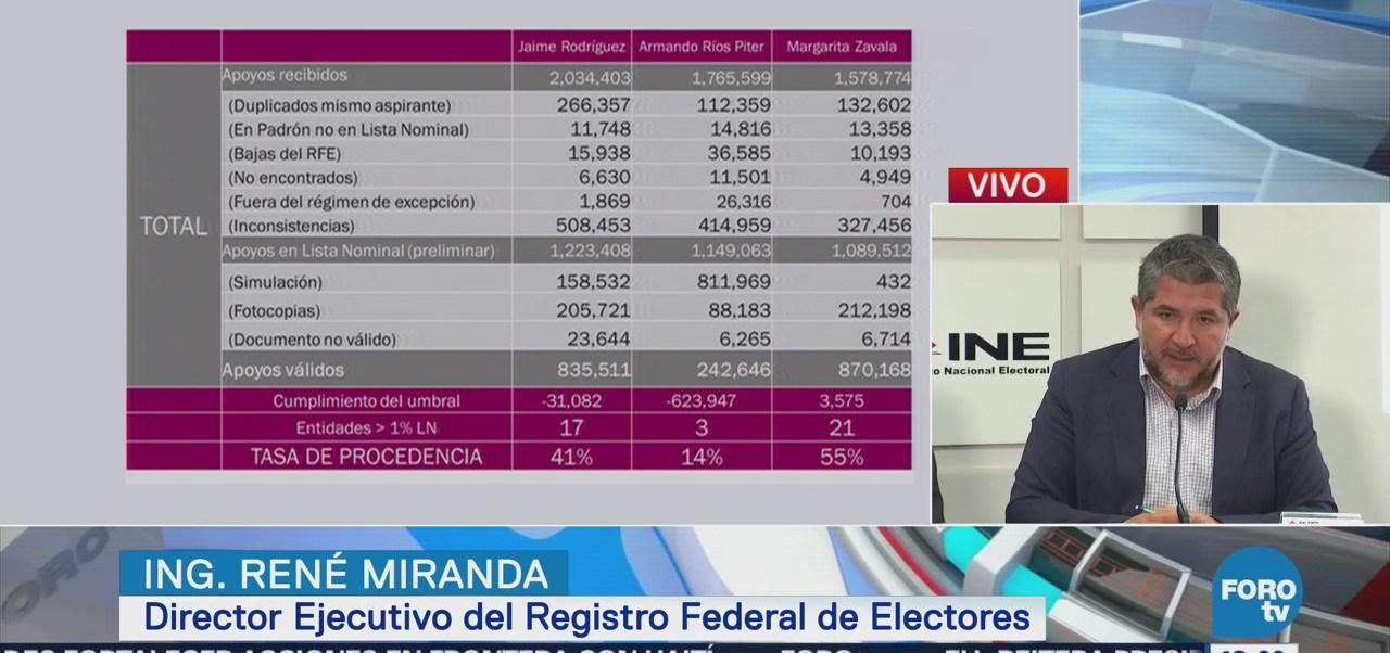 Ine Informa Ríos Piter El Bronco No Cumplen Requisito Firmas