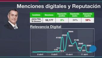 Crecen las búsquedas en Internet sobre Jaime Rodríguez El Bronco