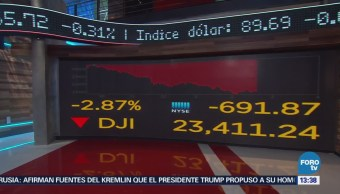 Índice Dow Jones Muestra Pérdidas