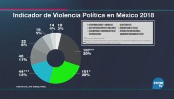 Incontenible, violencia contra políticos en proceso electoral 2018