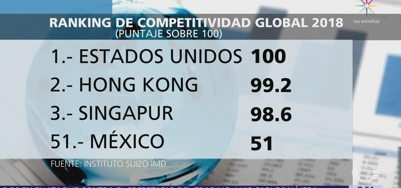 México, entre países con menor competitividad, según IMD