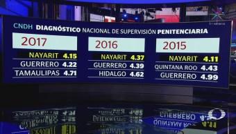 Nayarit Guerrero Tamaulipas Cárceles Peor Calificadas