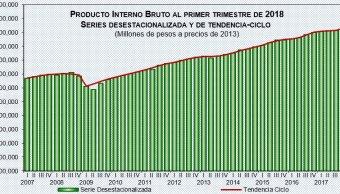 Crece PIB de México 1.3% en primer trimestre de 2018: INEGI