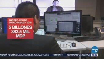 Ahorro bruto en México, 13.9 del PIB INEGI