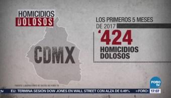 Aumentan los homicidios dolosos en la CDMX