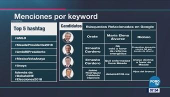 Conversación Sobre Amlo Dominó Redes Sociales Análisis Estrictamente Personal