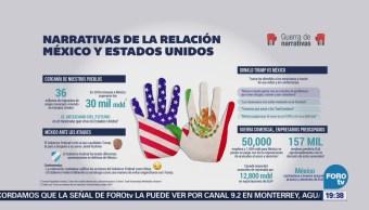 Narrativa Relación Entre México Estados Unidos