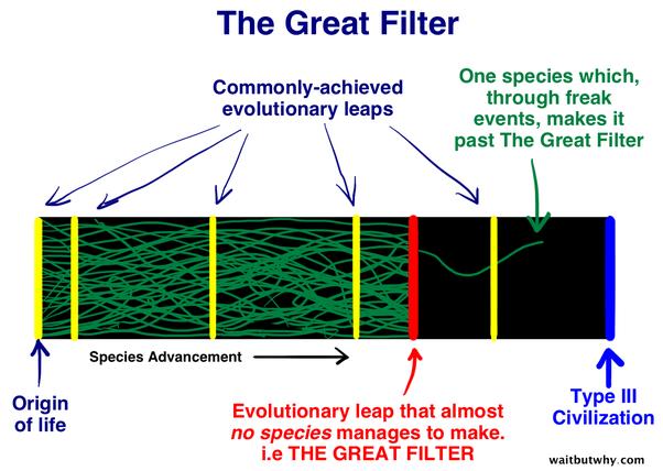 explicacion-grafica-teoria-de-el-gran-filtro-en-contexto-con-escala-kardashov