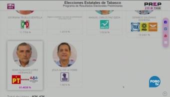 Adán Augusto mantiene su ventaja en PREP de Tabasco