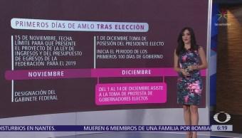 El plan de transición de Andrés Manuel López Obrador