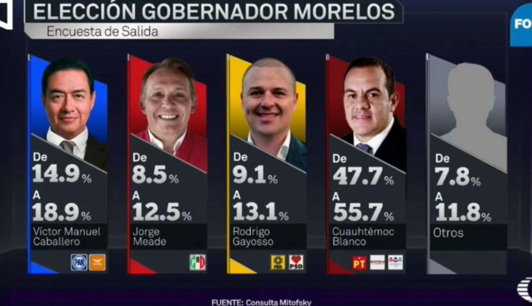 Cuauhtémoc Blanco lidera gubernatura de Morelos: Mitofsky