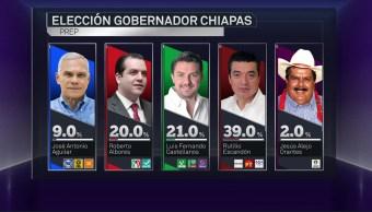 Chiapas Coalición Morena Mantiene Ventaja