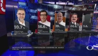 Enrique Alfaro obtiene el 39% de la