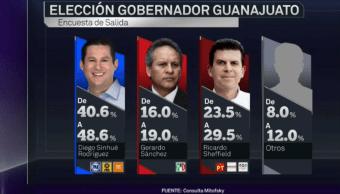 diego sinhue preferencias guanajuato rodriguez coalicion