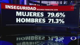 Mujeres, las más inseguras en México