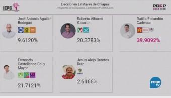 Más 67 Ciento Chiapanecos Participaron Elecciones
