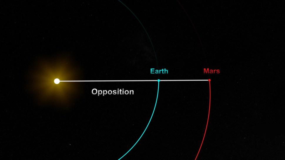 La Tierra y Marte se alinean con el Sol en oposición