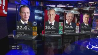 PREP confirma triunfo de López Obrador