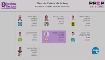Prep Jalisco Lleva Casi 80% Actas Computadas