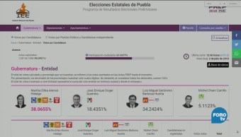PREP en Puebla reporta tendencia a favor de Martha Erika Alonso
