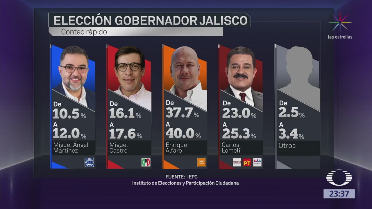 Resultados de Encuesta de Salida en Jalisco