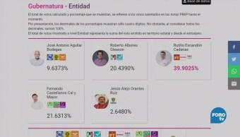 Rutilio Escandón encabeza resultados del PREP de Chiapas