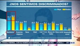 Historias Que Se Cuentan Encuesta Nacional Sobre Discriminación Especialista En Difusión De Datos, Vicente Amador Cifras Inegi