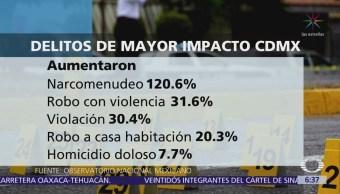Narcomenudeo aumenta 120% en la CDMX