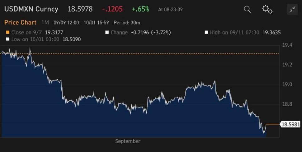 Gráfica que muestra movimientos del tipo de cambio dólar-peso durante el mes de septiembre (Twitter/Bloomberg)