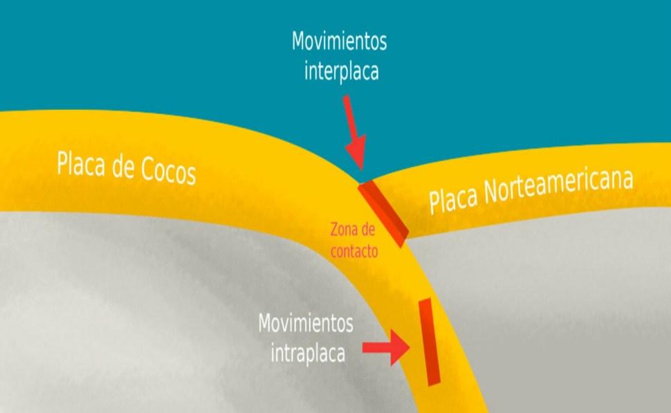 Es conocido que los movimientos intraplaca causados por la subducción crean los mega terremotos, aunque no se creía que causaran rompimiento a tal profundidad (Sismológico Nacional)