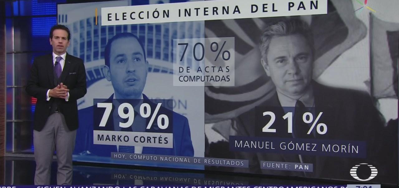 Marko Cortés será nuevo líder del PAN, tras votación interna