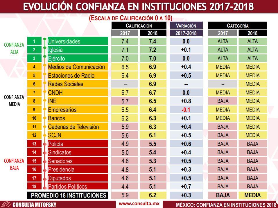 Universidades y Ejército conservan rango de confianza alta