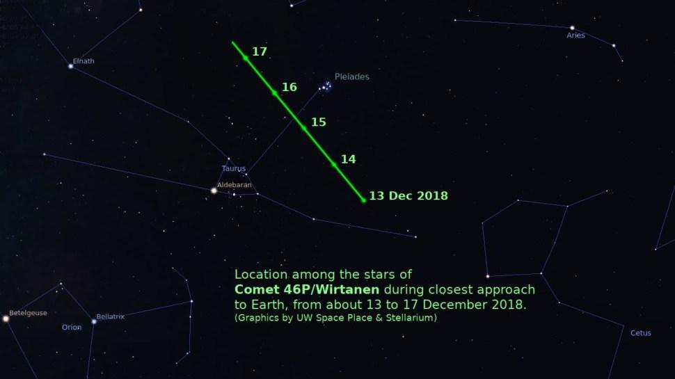 Localización entre las estrellas del Cometa 46P 'Wirtanen' durante su aproximación a la Tierra, del 13 al 17 de Diciembre de 2018 (UW Space Place & Stellarium)
