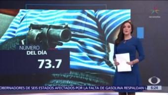 El número del día: 73.7