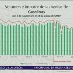 Pemex explica el volumen e importe de ventas de gasolinas durante noviembre y diciembre