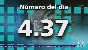 El número del día: 4.37