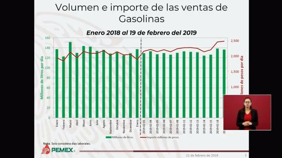 Foto: Pemex afirma que combate al robo de combustible podría dejar 50 mil mdp para el Estado 21 febrero 2019