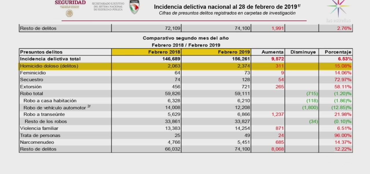 Foto: Homicidios Actualizacion Mensual Delitos México 20 de Marzo 2019
