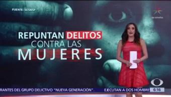 Repuntan delitos contra las mujeres en México