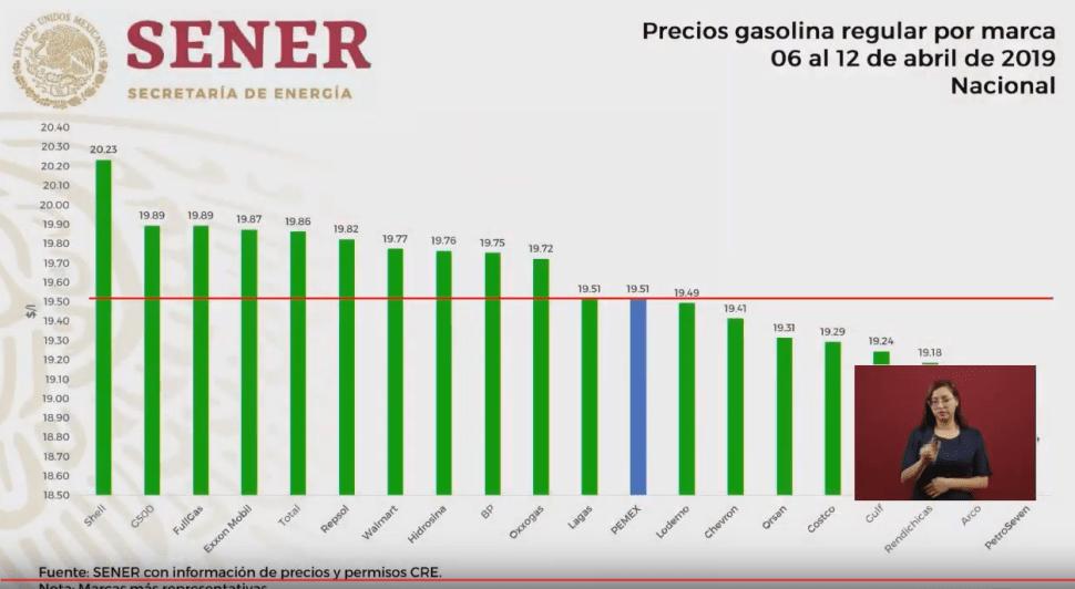 Imagen: Precios de las gasolinas, semana del 06 al 12 de abril de 2019, 15 de abril del 2019, México