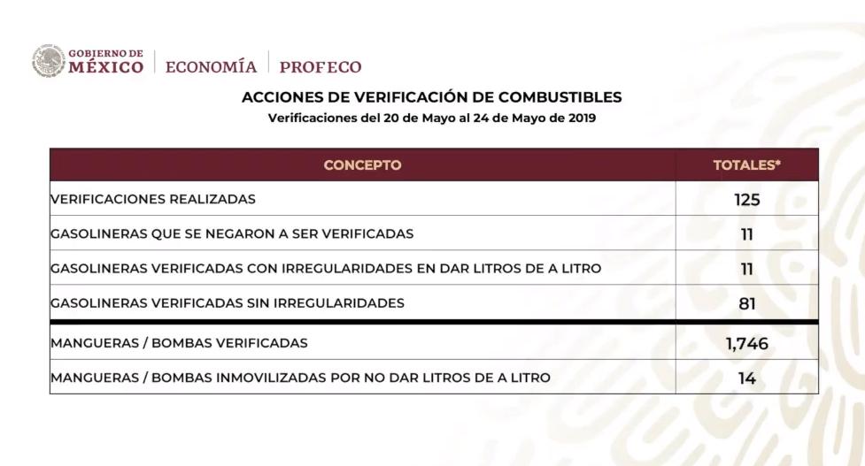Foto: Gasolineras verificadas por el gobierno de López Obrador, 27 de mayo de 2019, Ciudad de México